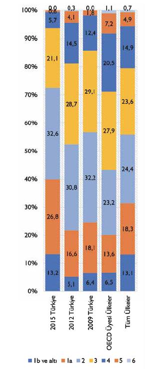PISA Sonuçları ve Yapılması Gerekenler | PISA Düzey Tablosu