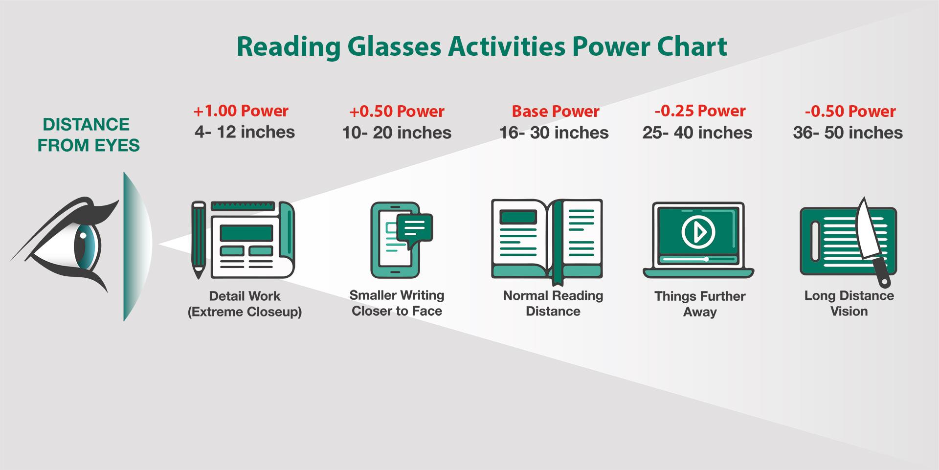 Tablet mi Elektronik Okuyucu mu? | Göz Mesafesi Görseli