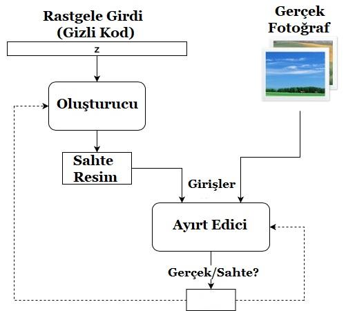 Yapay Zeka Algoritma Şeması
